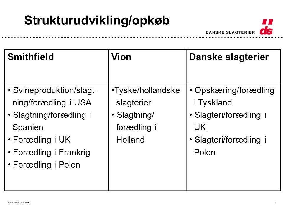 tg/rsc delegeret/20058 Strukturudvikling/opkøb Smithfield Svineproduktion/slagt- ning/forædling i USA Slagtning/forædling i Spanien Forædling i UK Forædling i Frankrig Forædling i Polen VionDanske slagterier Tyske/hollandske slagterier Slagtning/ forædling i Holland Opskæring/forædling i Tyskland Slagteri/forædling i UK Slagteri/forædling i Polen