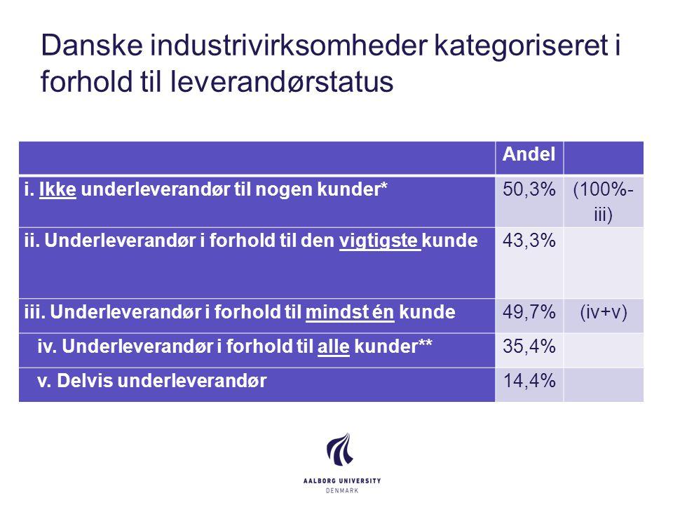 Danske industrivirksomheder kategoriseret i forhold til leverandørstatus Andel i.