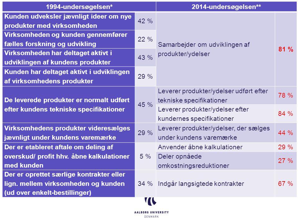 1994-undersøgelsen*2014-undersøgelsen** Kunden udveksler jævnligt ideer om nye produkter med virksomheden 42 % Samarbejder om udviklingen af produkter/ydelser 81 % Virksomheden og kunden gennemfører fælles forskning og udvikling 22 % Virksomheden har deltaget aktivt i udviklingen af kundens produkter 43 % Kunden har deltaget aktivt i udviklingen af virksomhedens produkter 29 % De leverede produkter er normalt udført efter kundens tekniske specifikationer 45 % Leverer produkter/ydelser udført efter tekniske specifikationer 78 % Leverer produkter/ydelser efter kundernes specifikationer 84 % Virksomhedens produkter videresælges jævnligt under kundens varemærke 29 % Leverer produkter/ydelser, der sælges under kundens varemærke 44 % Der er etableret aftale om deling af overskud/ profit hhv.