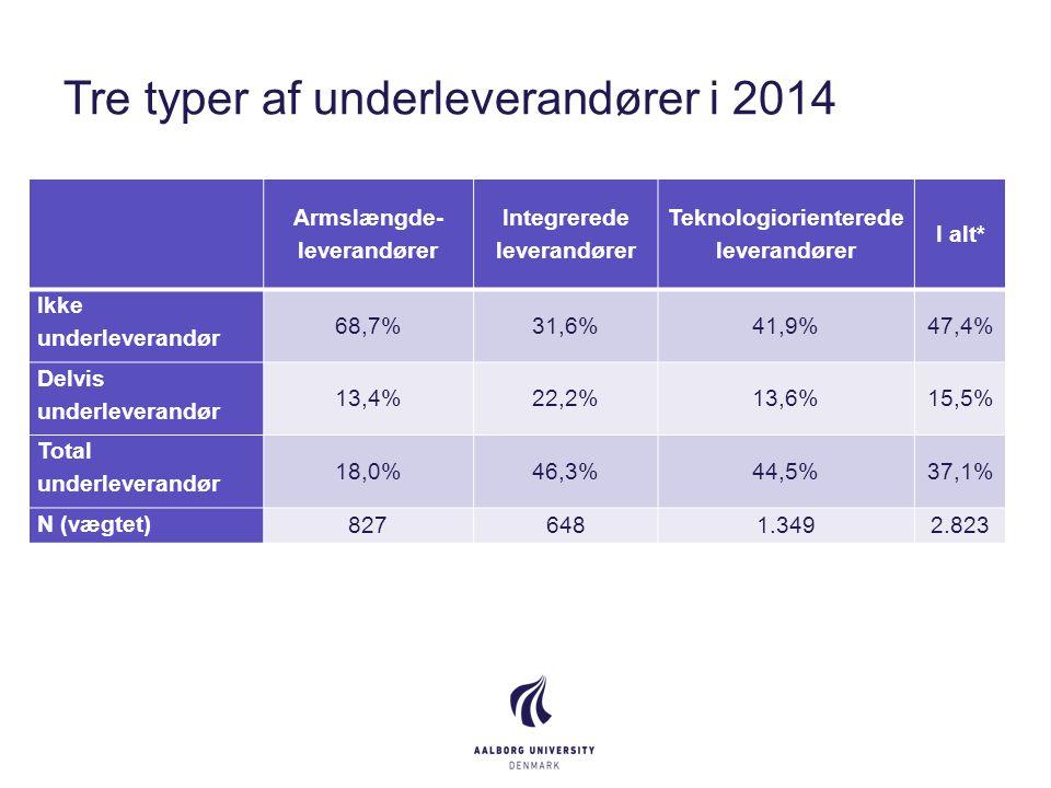 Tre typer af underleverandører i 2014 Armslængde- leverandører Integrerede leverandører Teknologiorienterede leverandører I alt* Ikke underleverandør 68,7%31,6%41,9%47,4% Delvis underleverandør 13,4%22,2%13,6%15,5% Total underleverandør 18,0%46,3%44,5%37,1% N (vægtet) 8276481.3492.823