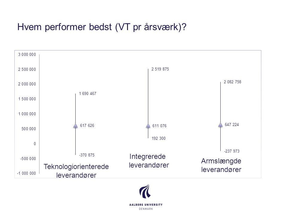 Hvem performer bedst (VT pr årsværk).