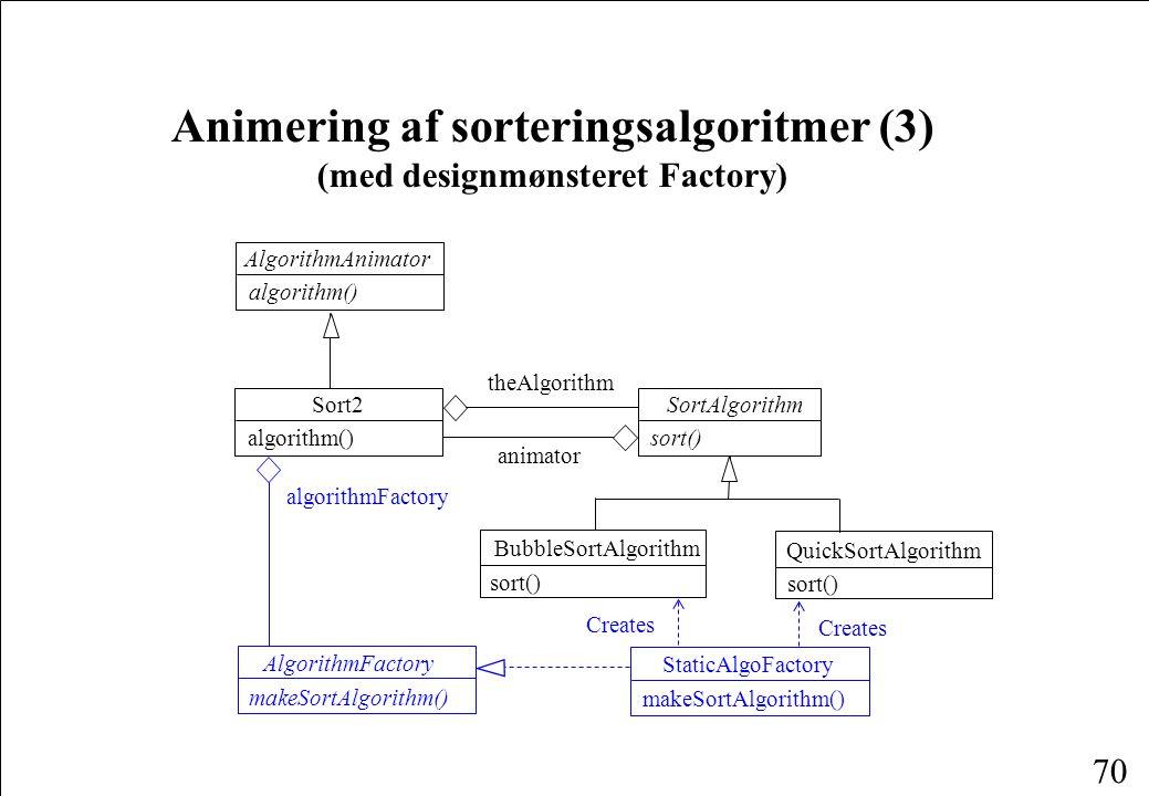70 Animering af sorteringsalgoritmer (3) (med designmønsteret Factory) SortAlgorithm sort() Sort2 algorithm() AlgorithmAnimator algorithm() theAlgorithm BubbleSortAlgorithm sort() QuickSortAlgorithm sort() animator algorithmFactory StaticAlgoFactory makeSortAlgorithm() AlgorithmFactory makeSortAlgorithm() Creates