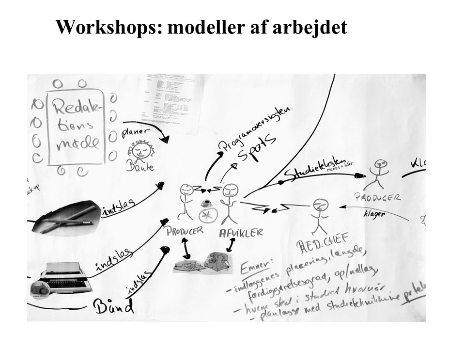 Workshops: modeller af arbejdet