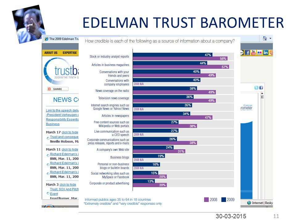 EDELMAN TRUST BAROMETER 11 30-03-2015