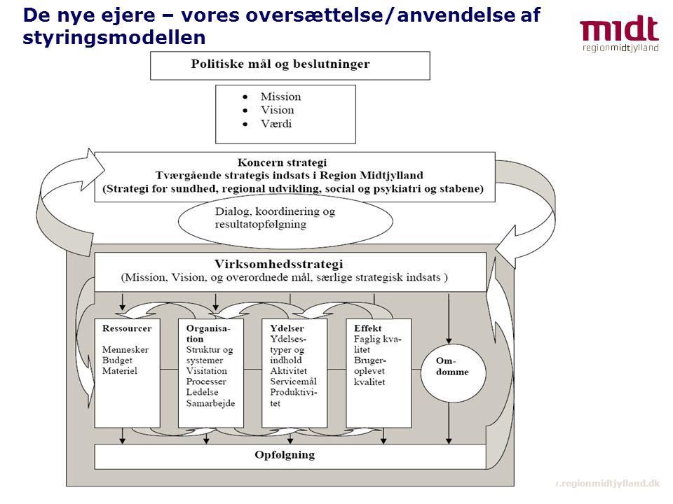 6 ▪ www.regionmidtjylland.dk De nye ejere – vores oversættelse/anvendelse af styringsmodellen