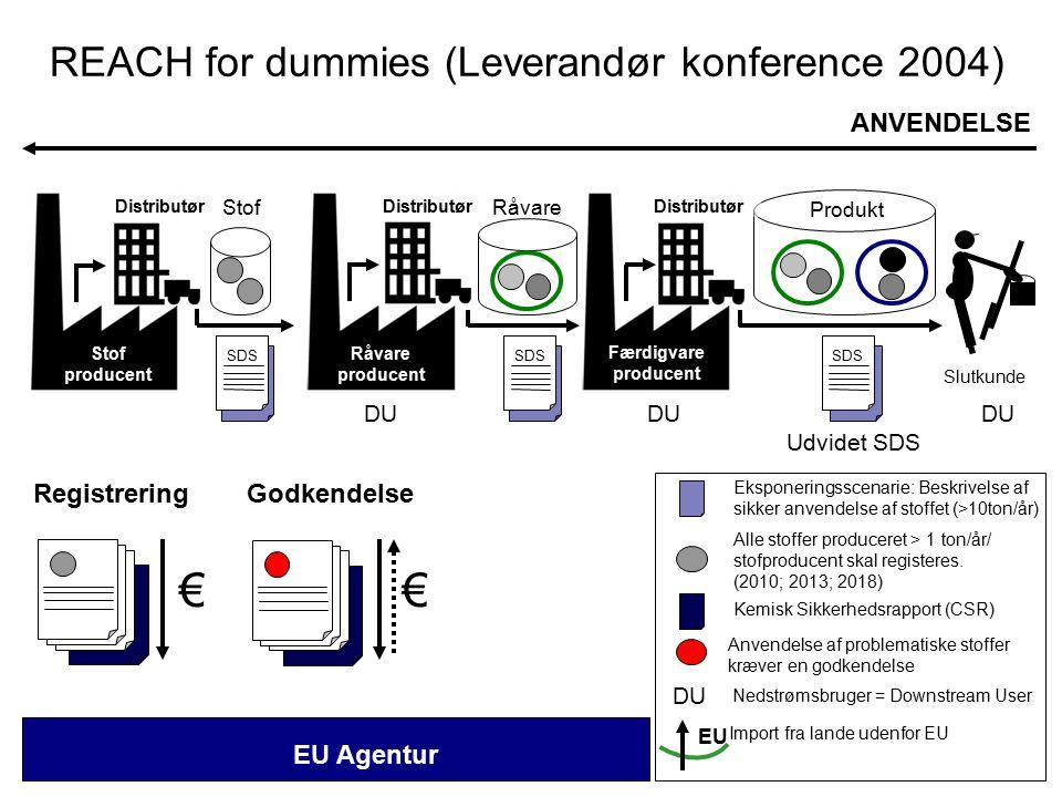 EU Udvidet SDS Stof producent Råvare producent Færdigvare producent ANVENDELSE EU Agentur Alle stoffer produceret > 1 ton/år/ stofproducent skal registeres.