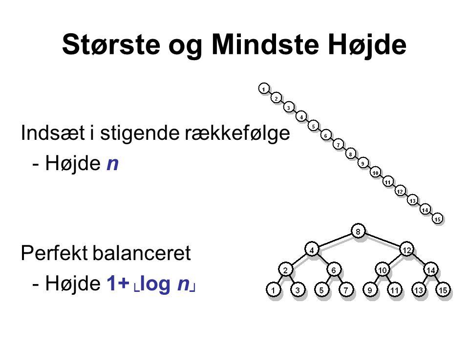 Største og Mindste Højde Indsæt i stigende rækkefølge - Højde n Perfekt balanceret - Højde 1+ └ log n ┘