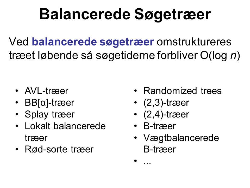 Balancerede Søgetræer Ved balancerede søgetræer omstruktureres træet løbende så søgetiderne forbliver O(log n) AVL-træer BB[α]-træer Splay træer Lokalt balancerede træer Rød-sorte træer Randomized trees (2,3)-træer (2,4)-træer B-træer Vægtbalancerede B-træer...