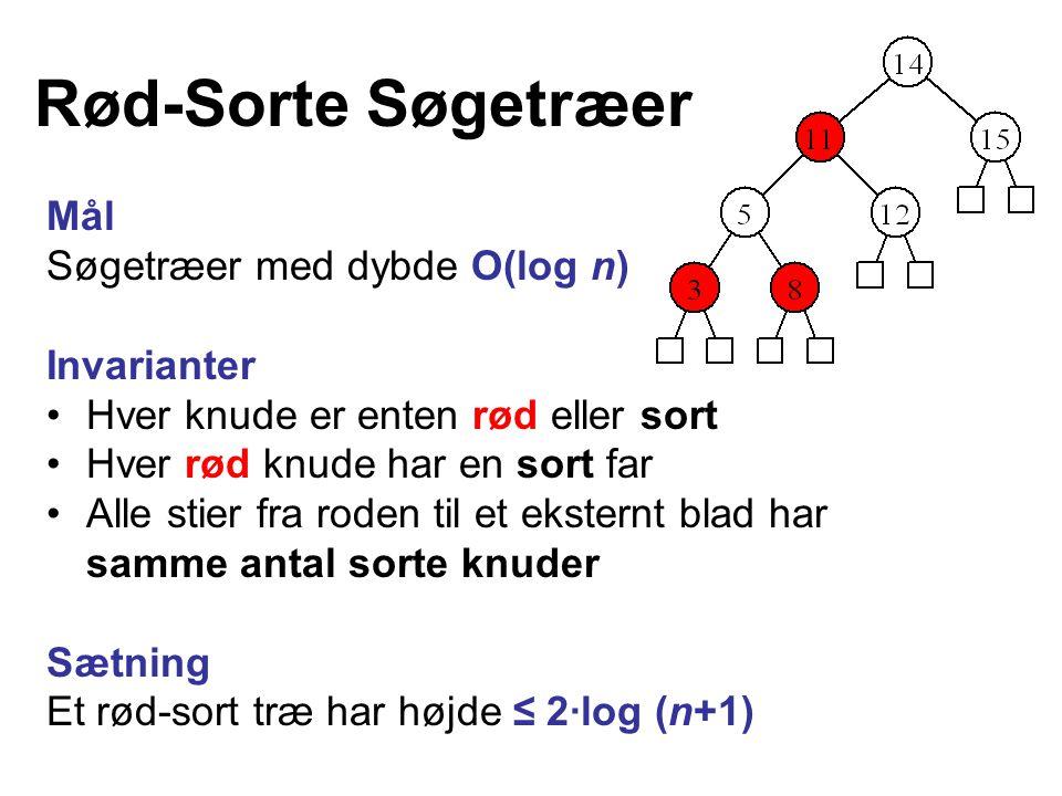 Rød-Sorte Søgetræer Mål Søgetræer med dybde O(log n) Invarianter Hver knude er enten rød eller sort Hver rød knude har en sort far Alle stier fra roden til et eksternt blad har samme antal sorte knuder Sætning Et rød-sort træ har højde ≤ 2·log (n+1)