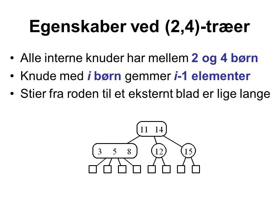 Egenskaber ved (2,4)-træer Alle interne knuder har mellem 2 og 4 børn Knude med i børn gemmer i-1 elementer Stier fra roden til et eksternt blad er lige lange