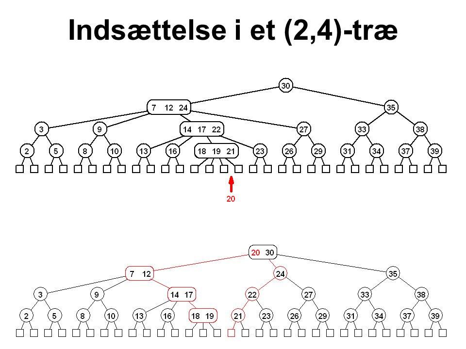 Indsættelse i et (2,4)-træ