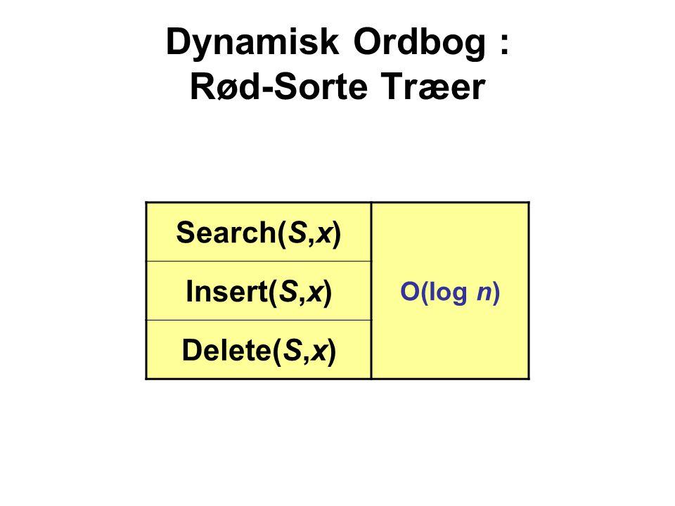 Dynamisk Ordbog : Rød-Sorte Træer Search(S,x) O(log n) Insert(S,x) Delete(S,x)