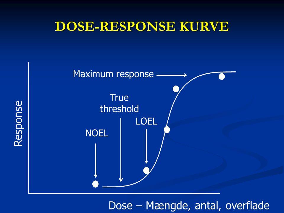 DOSE-RESPONSE KURVE Response Dose – Mængde, antal, overflade NOEL LOEL Maximum response True threshold