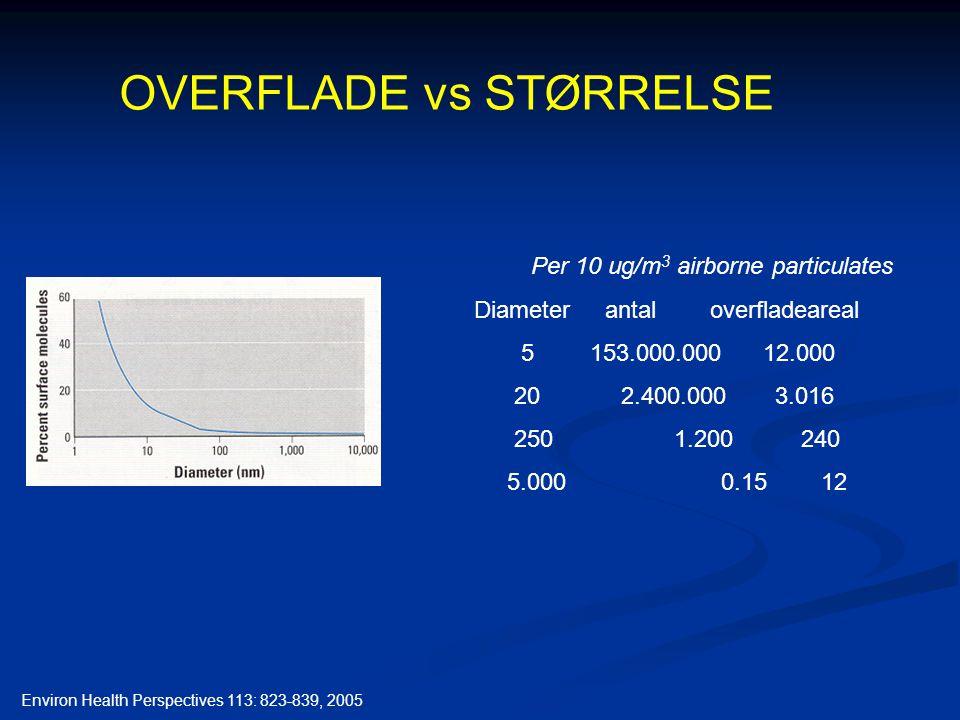 Per 10 ug/m 3 airborne particulates Diameter antal overfladeareal 5 153.000.000 12.000 20 2.400.000 3.016 250 1.200 240 5.000 0.15 12 Environ Health Perspectives 113: 823-839, 2005 OVERFLADE vs STØRRELSE