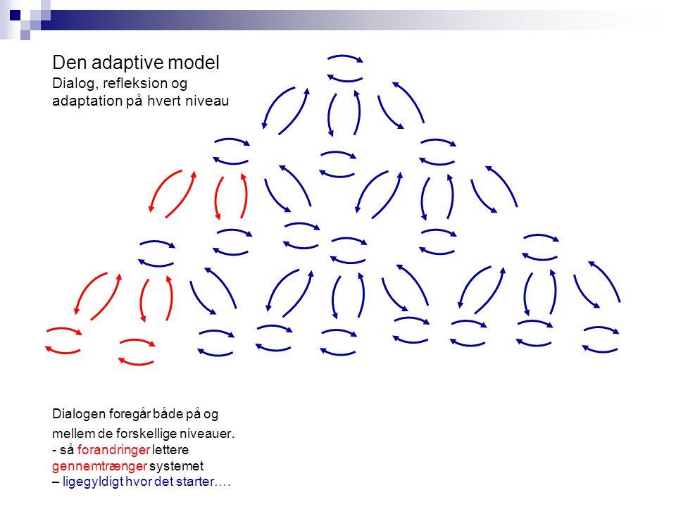 Den adaptive model Dialog, refleksion og adaptation på hvert niveau Dialogen foregår både på og mellem de forskellige niveauer.