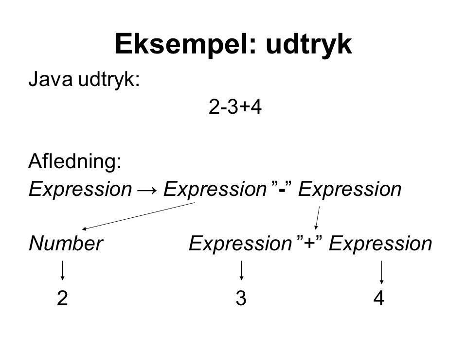 Eksempel: udtryk Java udtryk: 2-3+4 Afledning: Expression → Expression - Expression Number Expression + Expression 2 3 4
