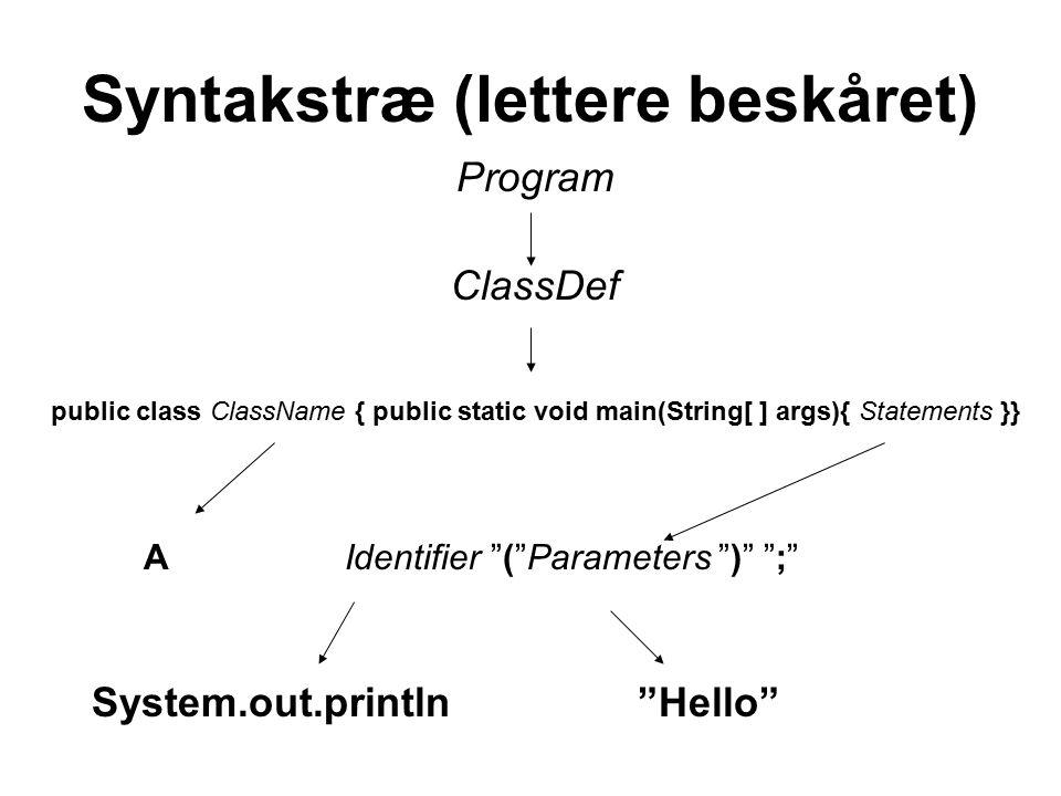 Syntakstræ (lettere beskåret) Program ClassDef public class ClassName { public static void main(String[ ] args){ Statements }} A Identifier ( Parameters ) ; System.out.println Hello