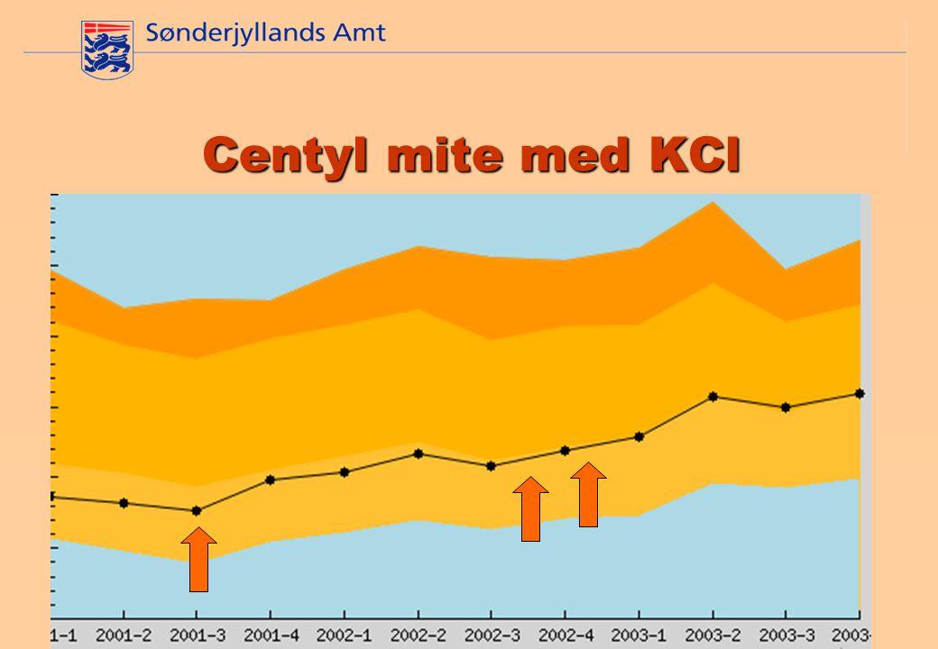 Mats Lindberg, Lægemiddelkonsulent, Sønderjyllands Amt Centyl mite med KCl