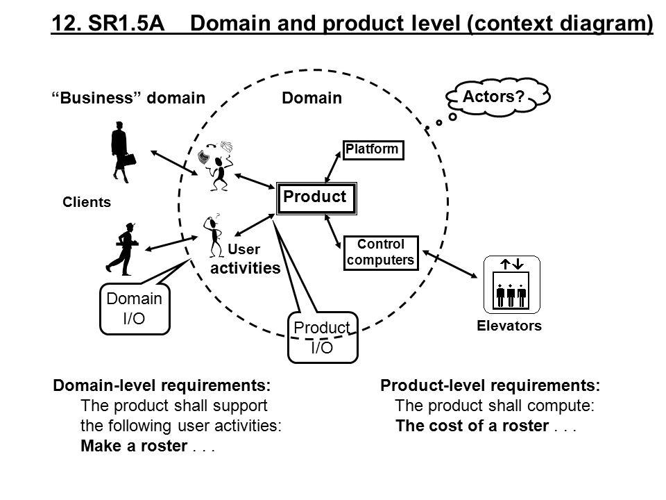 Product Platform Control computers 12.