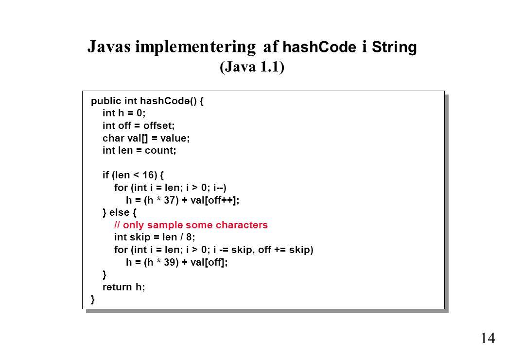 14 public int hashCode() { int h = 0; int off = offset; char val[] = value; int len = count; if (len < 16) { for (int i = len; i > 0; i--) h = (h * 37) + val[off++]; } else { // only sample some characters int skip = len / 8; for (int i = len; i > 0; i -= skip, off += skip) h = (h * 39) + val[off]; } return h; } Javas implementering af hashCode i String (Java 1.1)