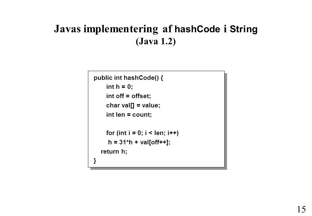 15 Javas implementering af hashCode i String (Java 1.2) public int hashCode() { int h = 0; int off = offset; char val[] = value; int len = count; for (int i = 0; i < len; i++) h = 31*h + val[off++]; return h; }