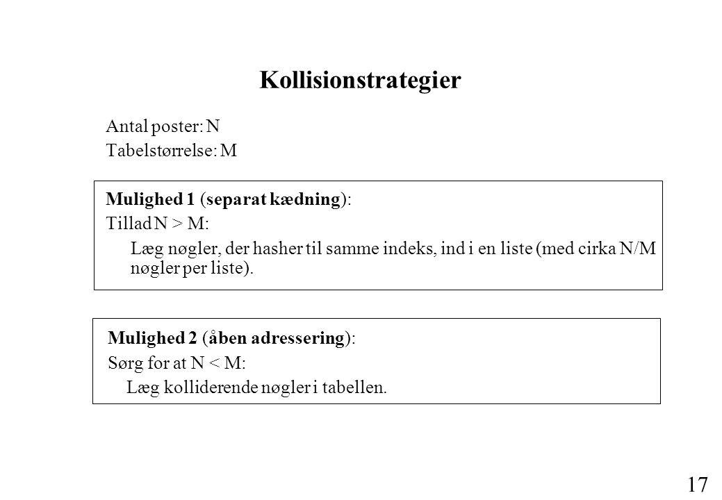 17 Kollisionstrategier Antal poster: N Tabelstørrelse: M Mulighed 1 (separat kædning): Tillad N > M: Læg nøgler, der hasher til samme indeks, ind i en liste (med cirka N/M nøgler per liste).