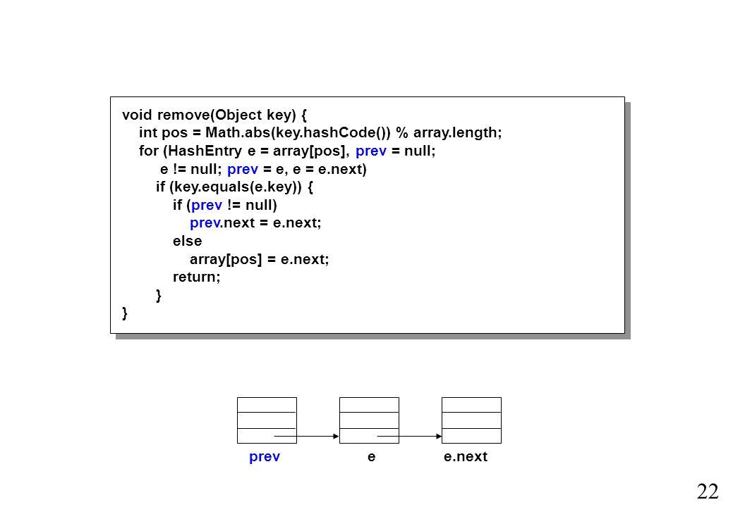 22 void remove(Object key) { int pos = Math.abs(key.hashCode()) % array.length; for (HashEntry e = array[pos], prev = null; e != null; prev = e, e = e.next) if (key.equals(e.key)) { if (prev != null) prev.next = e.next; else array[pos] = e.next; return; } prevee.next