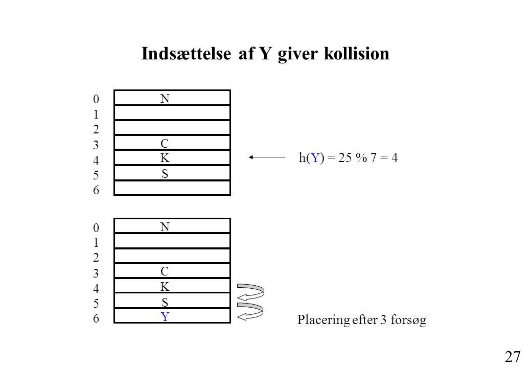 27 Indsættelse af Y giver kollision h( Y ) = 25 % 7 = 4 0 1 2 3 4 5 6 C S N K Placering efter 3 forsøg 0 1 2 3 4 5 6 C S N K Y