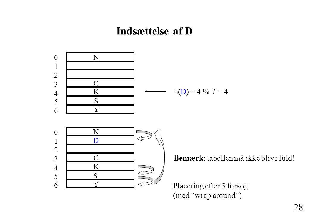 28 Indsættelse af D h( D ) = 4 % 7 = 4 0 1 2 3 4 5 6 C S N K Y Placering efter 5 forsøg (med wrap around ) 0 1 2 3 4 5 6 C S N K Y D Bemærk: tabellen må ikke blive fuld!