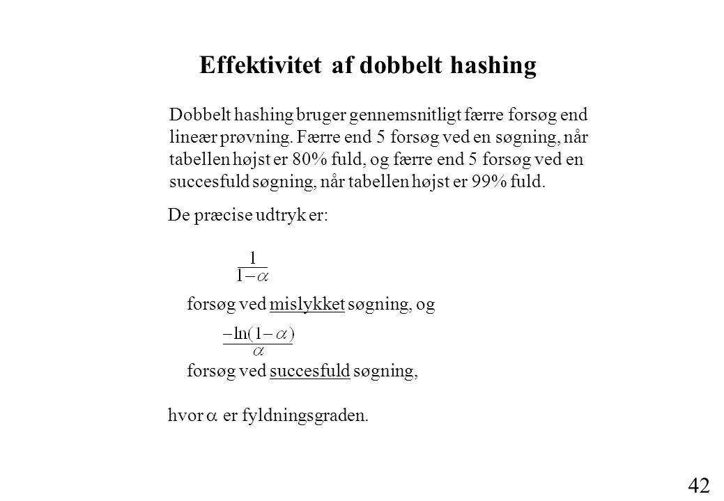 42 Effektivitet af dobbelt hashing Dobbelt hashing bruger gennemsnitligt færre forsøg end lineær prøvning.