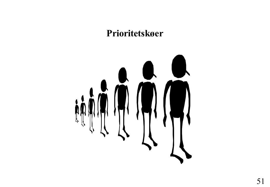 51 Prioritetskøer
