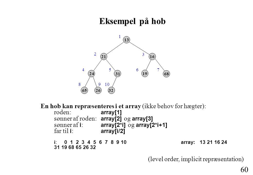 60 Eksempel på hob En hob kan repræsenteres i et array (ikke behov for hægter): roden: array[1] sønner af roden: array[2] og array[3] sønner af i : array[2*i] og array[2*i+1] far til i : array[i/2] i: 0 1 2 3 4 5 6 7 8 9 10 array: 13 21 16 24 31 19 68 65 26 32 13 21 31 19 68 16 32 2665 24 (level order, implicit repræsentation) 1 2 3 4 810 567 9