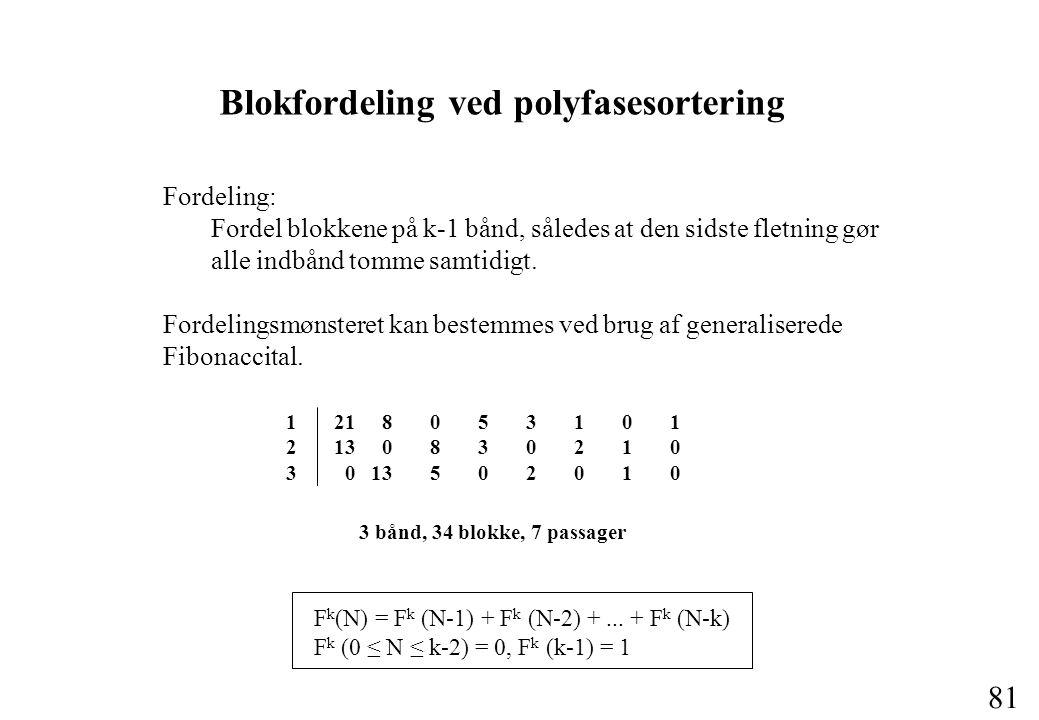 81 Blokfordeling ved polyfasesortering Fordeling: Fordel blokkene på k-1 bånd, således at den sidste fletning gør alle indbånd tomme samtidigt.