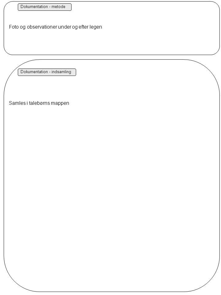 Dokumentation - metode Dokumentation - indsamling Foto og observationer under og efter legen Samles i talebørns mappen