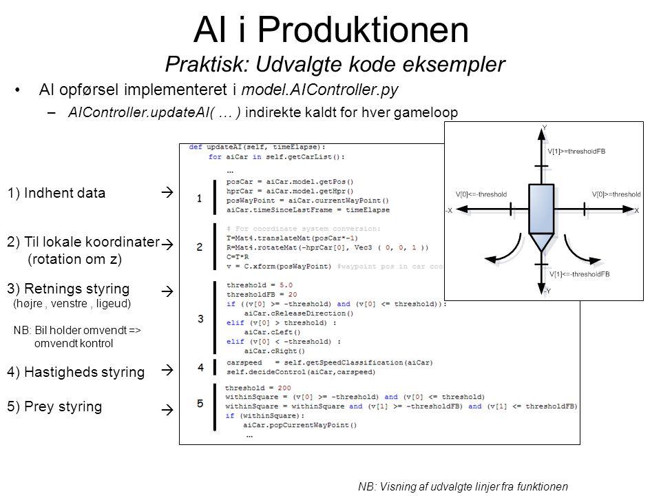 AI i Produktionen Praktisk: Udvalgte kode eksempler AI opførsel implementeret i model.AIController.py –AIController.updateAI( … ) indirekte kaldt for hver gameloop 4) Hastigheds styring NB: Visning af udvalgte linjer fra funktionen 3) Retnings styring (højre, venstre, ligeud) NB: Bil holder omvendt => omvendt kontrol 5) Prey styring 2) Til lokale koordinater (rotation om z)     1) Indhent data 