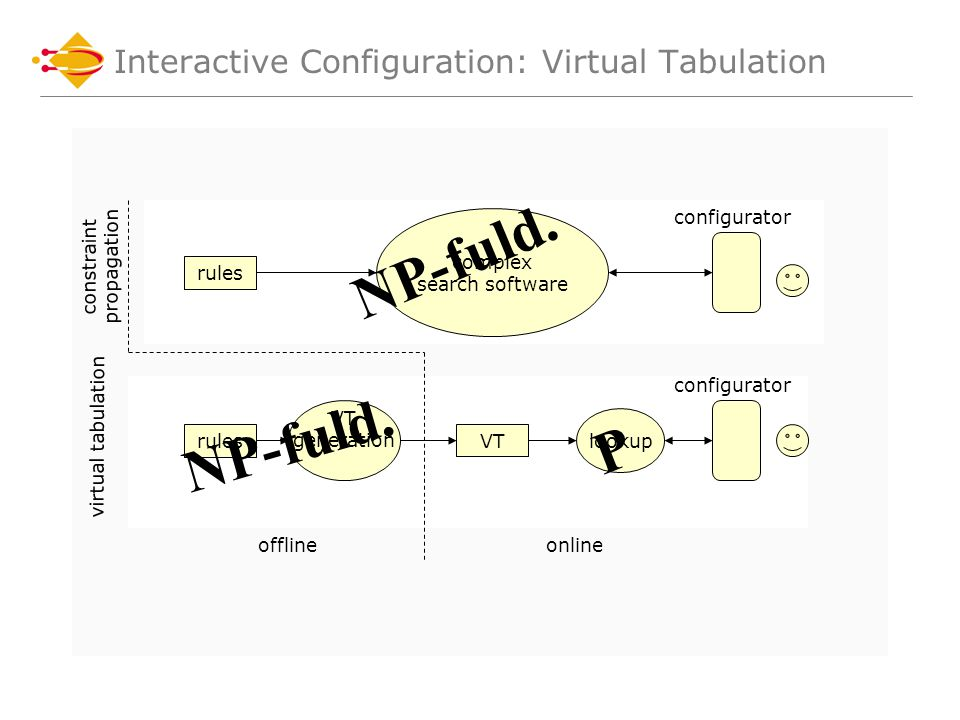 rules complex search software rules VT generation VT lookup offlineonline configurator constraint propagation virtual tabulation Interactive Configuration: Virtual Tabulation NP-fuld.