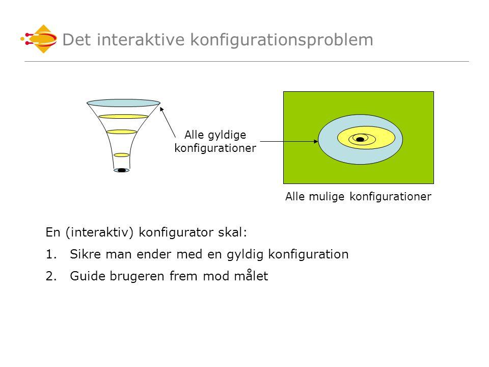 Det interaktive konfigurationsproblem Alle mulige konfigurationer Alle gyldige konfigurationer En (interaktiv) konfigurator skal: 1.Sikre man ender med en gyldig konfiguration 2.Guide brugeren frem mod målet