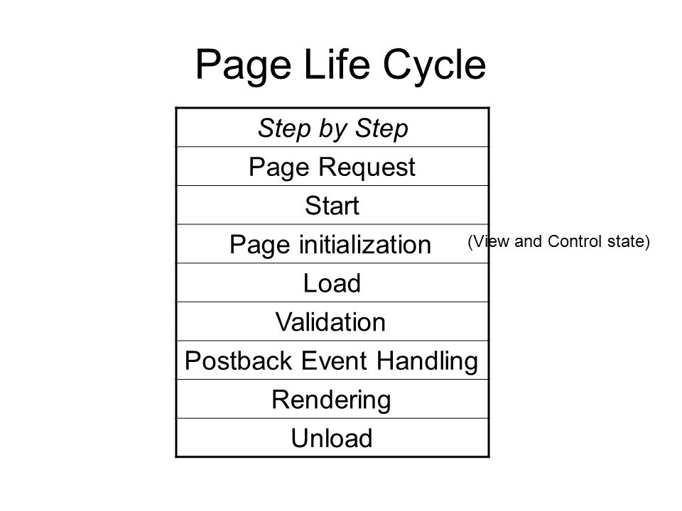 Page Life Cycle Step by Step Page Request Start Page initialization Load Validation Postback Event Handling Rendering Unload (View and Control state)