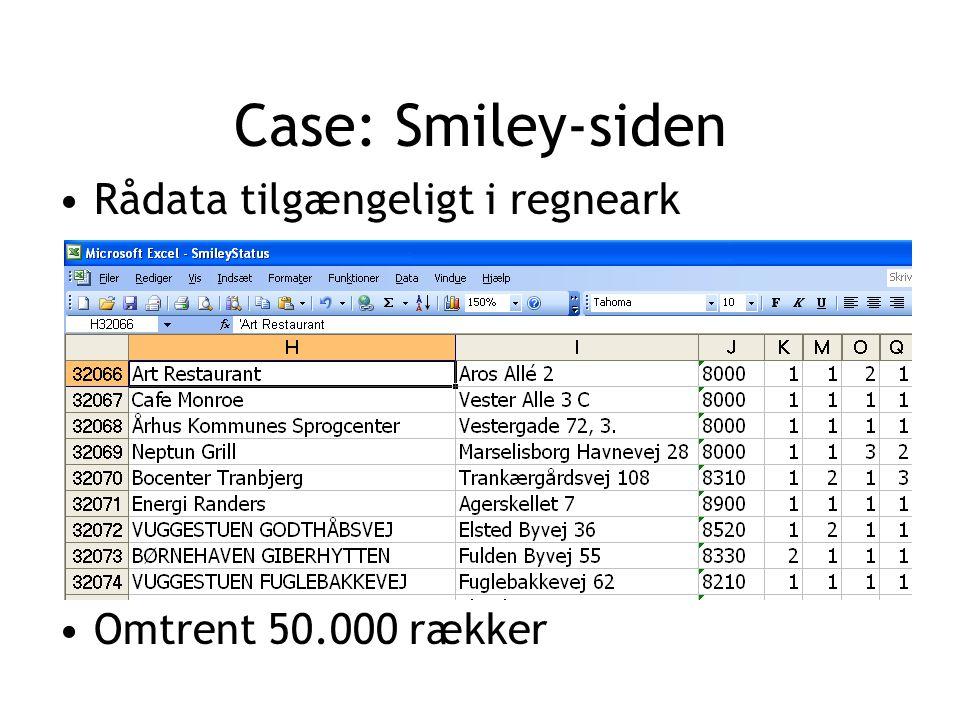 Case: Smiley-siden Rådata tilgængeligt i regneark Omtrent 50.000 rækker