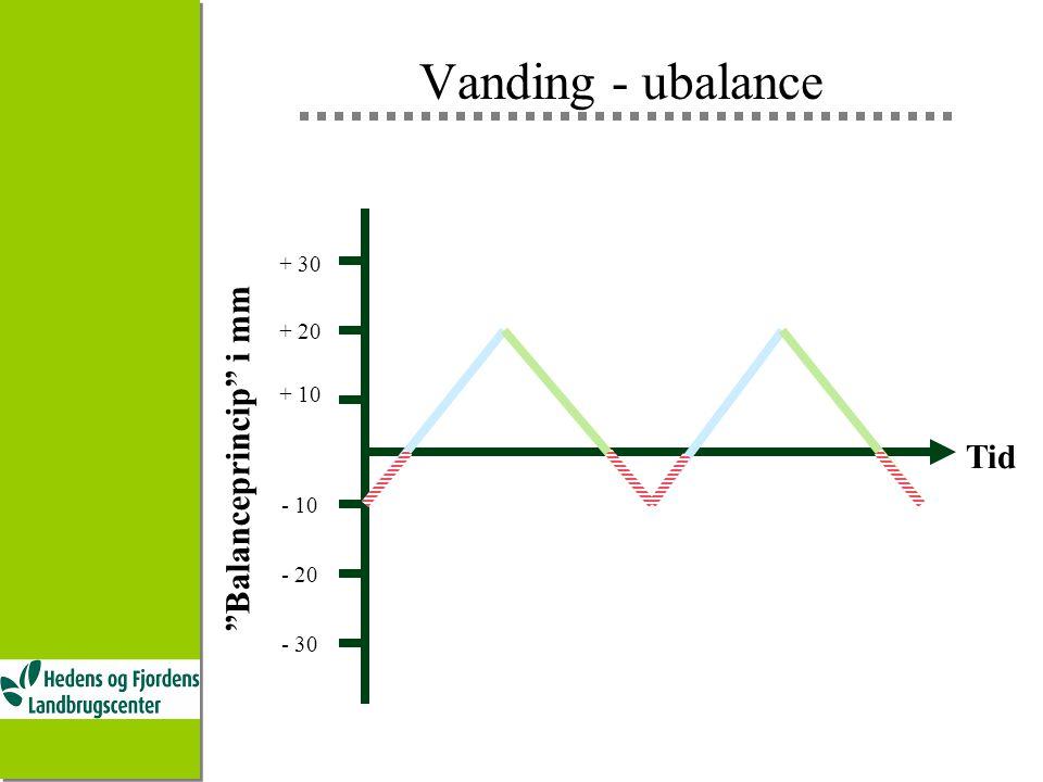 Vanding - ubalance Tid Balanceprincip i mm + 30 + 20 + 10 - 10 - 20 - 30