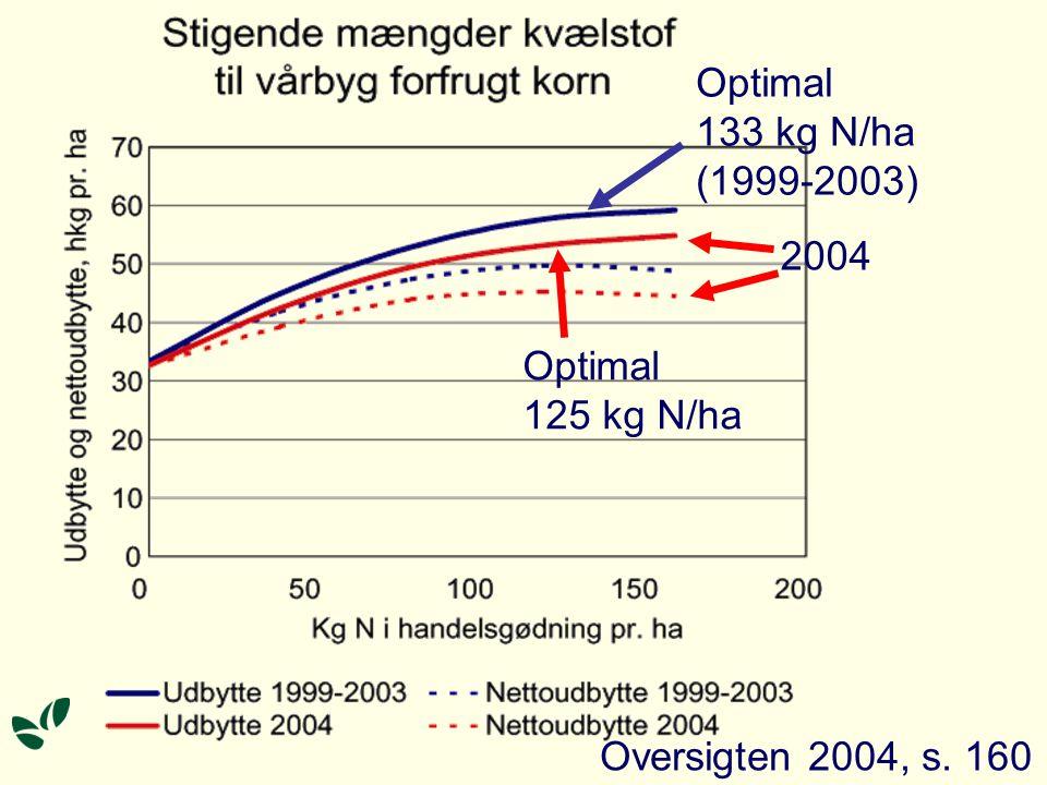 2004 Optimal 125 kg N/ha Optimal 133 kg N/ha (1999-2003) Oversigten 2004, s. 160