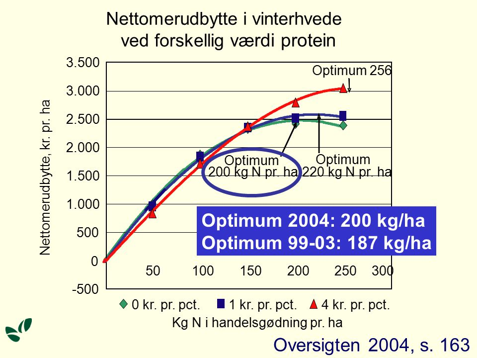Optimum 256 0 kr. pr. pct.