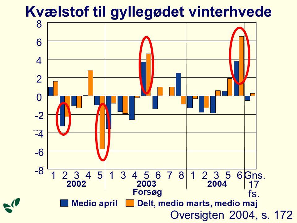 Kvælstof til gyllegødet vinterhvede -8 -6 -4 -2 0 2 4 6 8 12345134567812356Gns.