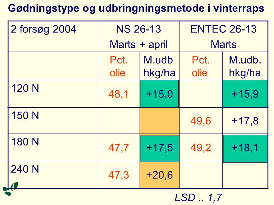 2 forsøg 2004NS 26-13 Marts + april ENTEC 26-13 Marts Pct.