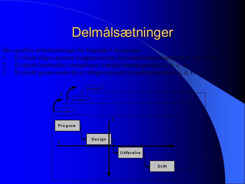 Delmålsætninger Der opstilles delmålsætninger for følgende 3 situationer: 1.Et objekt følges gennem byggeprocessen (horisontal dataintegration) (a, c.d, e, f, g) 2.Et objekt bearbejdes i designfasen (vertikal dataintegration) (a, b, c, d) 3.Et objekt genanvendes fra et tidligere projekt (projektintegration) (a, d, f)