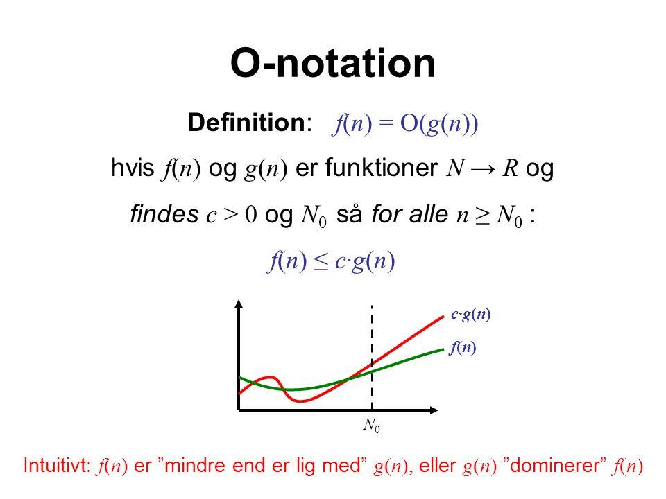 O-notation Definition: f(n) = O(g(n)) hvis f(n) og g(n) er funktioner N → R og findes c > 0 og N 0 så for alle n ≥ N 0 : f(n) ≤ c·g(n) Intuitivt: f(n) er mindre end er lig med g(n), eller g(n) dominerer f(n) N0N0 f(n)f(n) c·g(n)c·g(n)