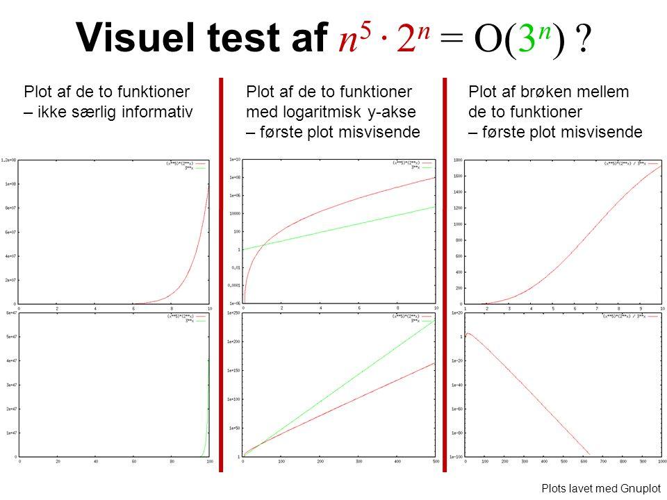 Visuel test af n 5 · 2 n = O(3 n ) .