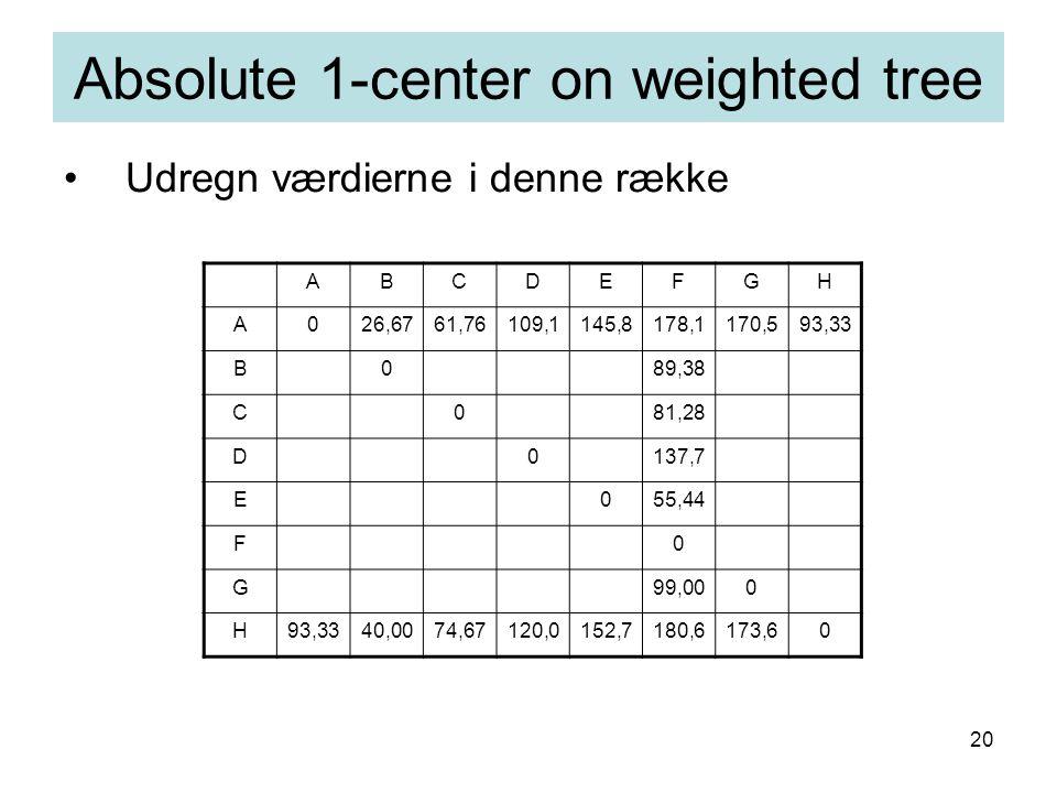 20 Udregn værdierne i denne række Absolute 1-center on weighted tree ABCDEFGH A026,6761,76109,1145,8178,1170,593,33 B089,38 C081,28 D0137,7 E055,44 F0 G99,000 H93,3340,0074,67120,0152,7180,6173,60