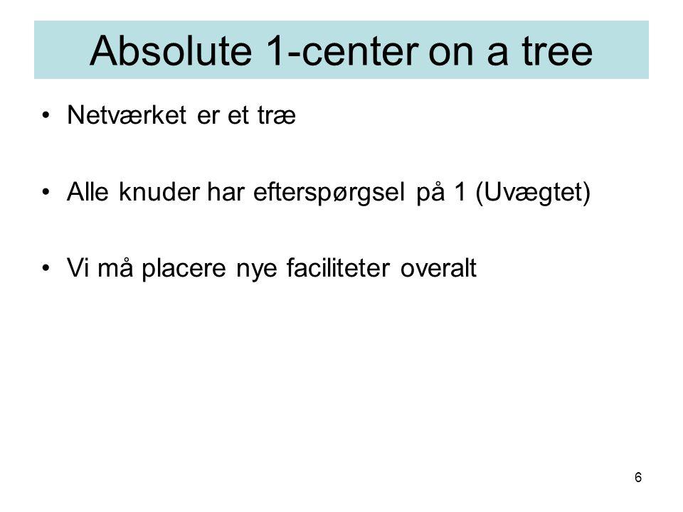 6 Absolute 1-center on a tree Netværket er et træ Alle knuder har efterspørgsel på 1 (Uvægtet) Vi må placere nye faciliteter overalt