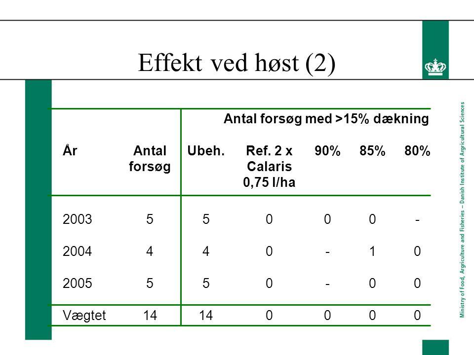 Effekt ved høst (2) Antal forsøg med >15% dækning ÅrAntal forsøg Ubeh.Ref.